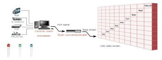 ป้ายไฟวิ่ง จอ led LED และ LCD led display screen presentation LCD