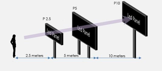 จอled display viewing distance jled ระยะทางที่สามารถมองเห็น จอแสดงผล LED