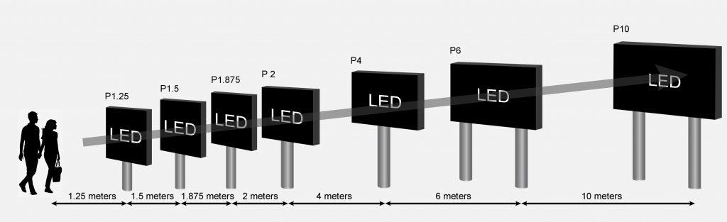 led display viewing distance  ค้นหาขนาดจอแสดงผลที่เหมาะสม