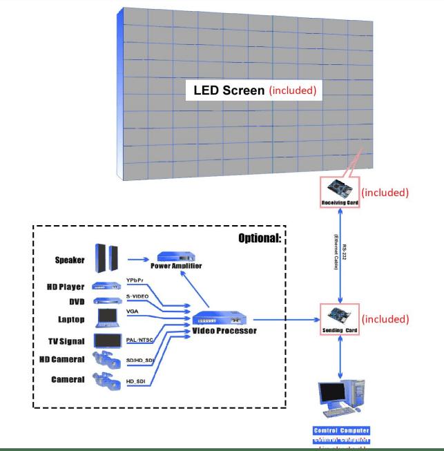 ส่วนประกอบและโครงสร้างของหน้าจอ LED DISPLAY